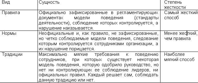 организационные документы это википедия