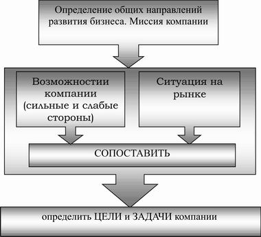 Рисунок 13 - Место SWOT-анализа при определении миссии и стратегии развития компании.